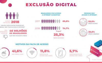 Pandemia acentua desigualdade no acesso à internet e revela mobilização social para combatê-la